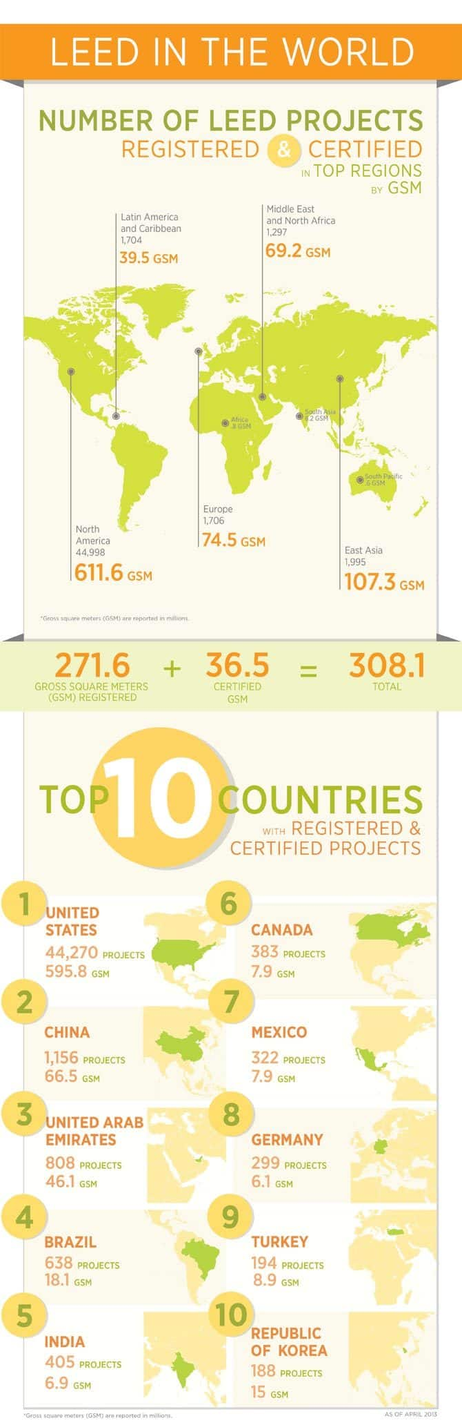 Registered Leed Projects In The World Infographic