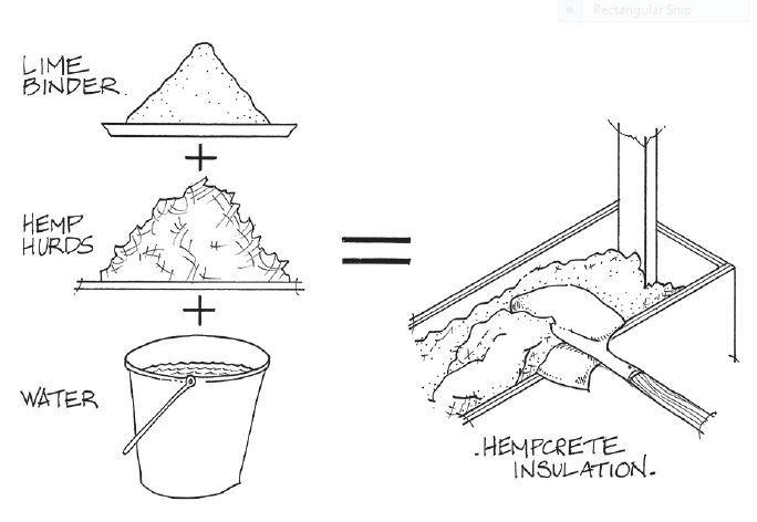 Diagram illustrating how hempcrete is created - What is hempcrete