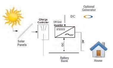 Diagram of an off-grid solar system - Solar rooftop DIY